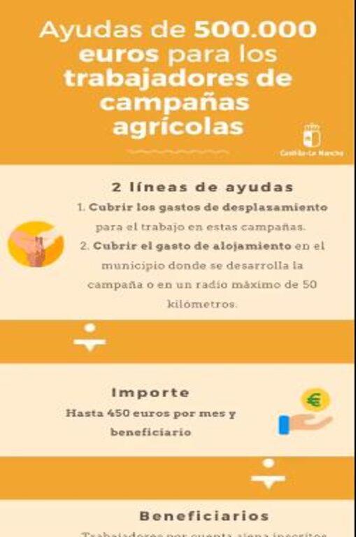 Economía , Empresas y Empleo Castilla- La Mancha